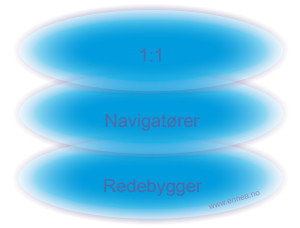 De tre instinkterRedebyggerNavigatør1til1